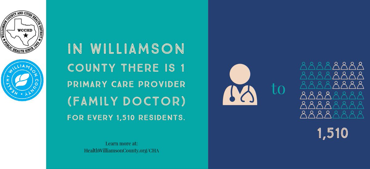 Did you know there is 1 primary care provider (family doctor) for every 1,510 residents in Williamson County?To learn more about healthcare in Williamson County visit: http://www.healthywilliamsoncounty.org/cha#2019CHA #HealthyWilliamson