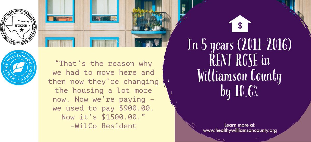 Did you know in 5 years (2011-2016) rent increased in Williamson County by 10.6%?To learn more visit: http://www.healthywilliamsoncounty.org/cha #2019CHA #HealthyWilliamson
