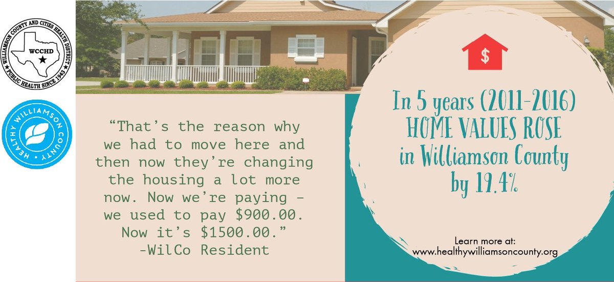 Did you know in 5 years (2011-2016) the value of homes in Williamson County increased by 19.4%?To learn more visit: http://www.healthywilliamsoncounty.org/cha #2019CHA #HealthyWilliamson