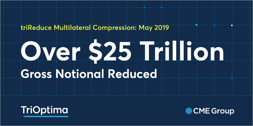 We compressed over $25 trillion gross notional in May - supported by 45 unique participants. Read why: http://spr.ly/6013Eof8l