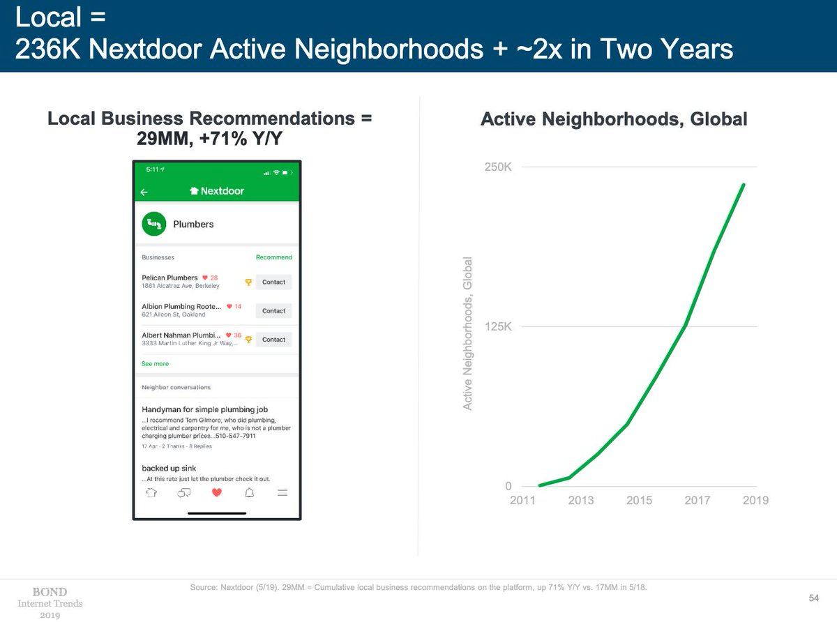 Here's to the growing power of local! Mary Meeker's @bondcap #InternetTrends2019 report is out now. See all the trends --> https://www.bondcap.com/report/itr19/#view/54 …