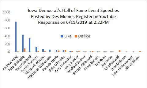 @AndrewYang's speech at Iowa made @DMRegister YouTube channel viral. Here is the data.  I❤️Excel!