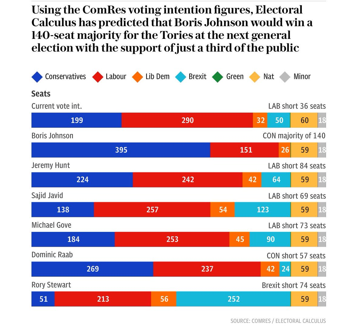 Remarkable polling figures from @ComRes for Telegraph https://www.telegraph.co.uk/politics/2019/06/11/boris-johnson-course-140-seat-majority-general-election-becomes/amp/?__twitter_impression=true…