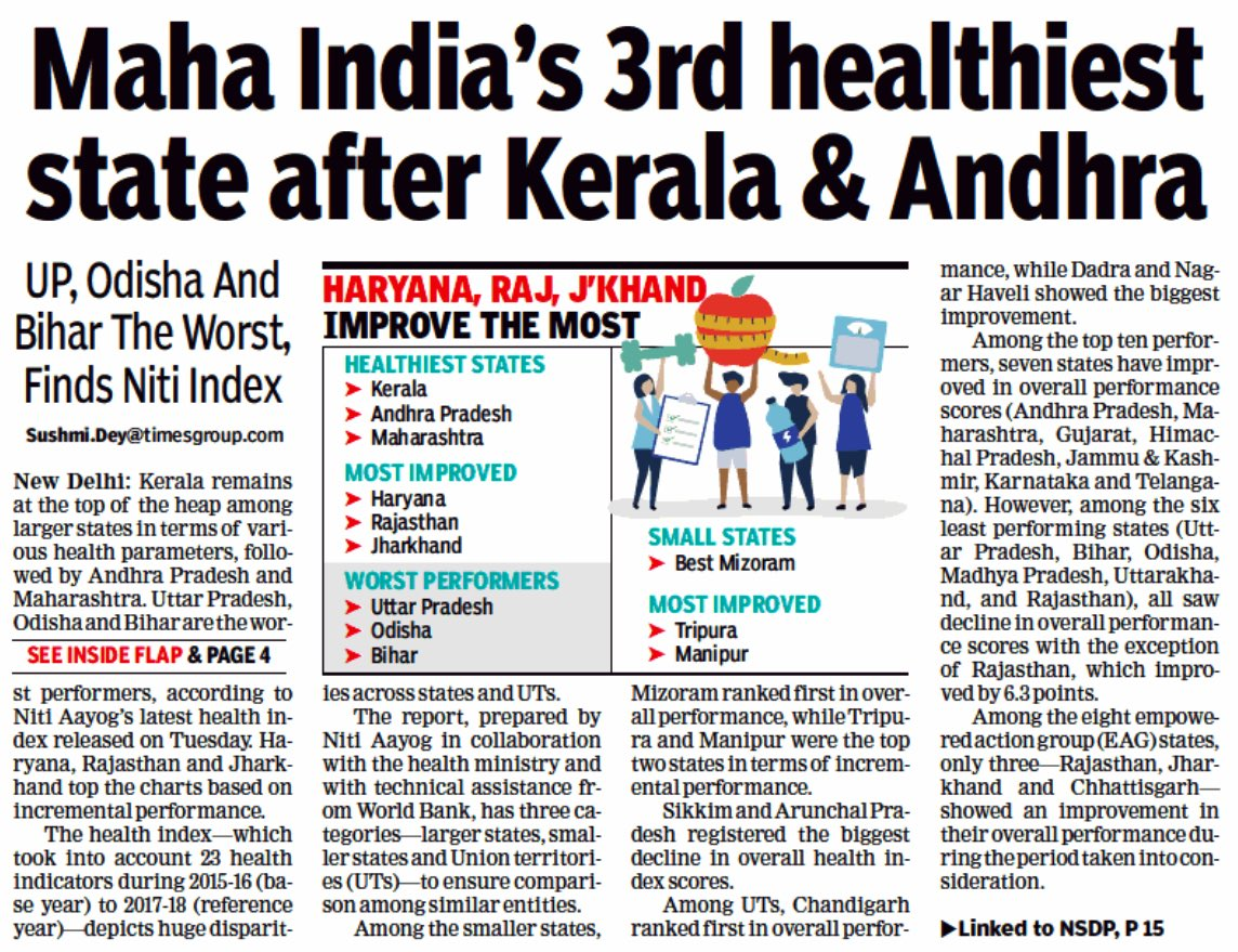 Maharashtra, India's 3rd healthiest state after Kerala & Andhra