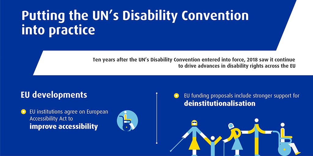 #DYK It's been 10+ years since the UN's Disability Convention #CRPD entered into force?   And it's been driving advances in #disability rights across the EU. Our #RightsReport19 sums up developments over 2018. 📋  🖺Our infographic breaks it down for you: https://fra.europa.eu/en/publications-and-resources/infographics/putting-uns-disability-convention-practice …