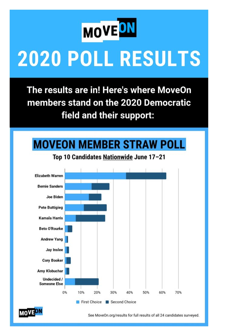 #AndrewYang polling at #7 on MoveOn poll. And he will shoot up even further after the first debate. #yanggang #yang2020
