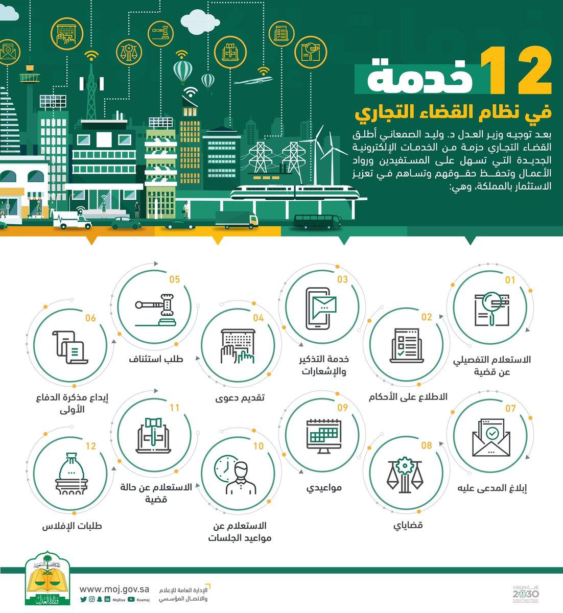 وزارة العدل Sur Twitter 12 خدمة في نظام القضاء التجاري