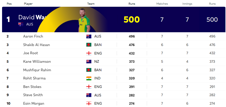 Australia's @davidwarner31 has scored a massive 500 runs in the World Cup so far. His opening partner, #AaronFinch is just 4 runs behind.#cwc19