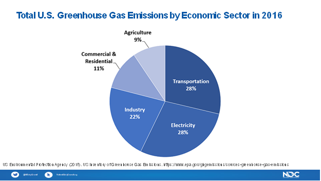 Dairy Myth Busting #8 Dairy is the biggest producer of greenhouse emissions.  Primary sources of greenhouse gas emissions in the US are transportation, electricity production, industry & commercial and residential.  Dairy contributes 2% of the greenhouse emissions. #sponsored