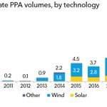 Image for the Tweet beginning: Wind and solar are neck