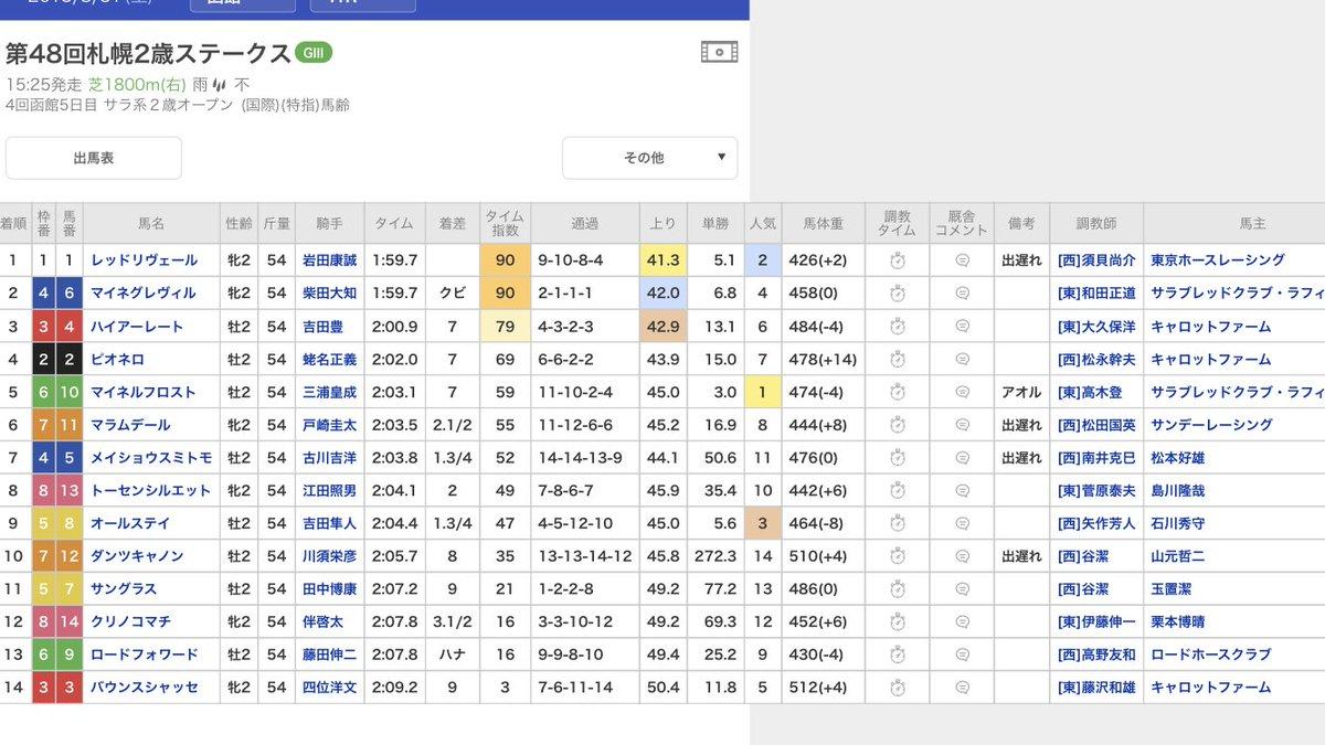 京都使用できなくなると代わりに開催するコースで馬場荒れたらこんなレースになっちゃう 上がり50.4秒(後のオークス3着馬)