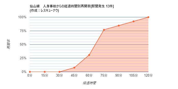 画像,【仙山線】19:43頃、東照宮~北仙台駅間で人身事故が発生し、運転を見合わせています。統計から推測される再開時刻は20:54±19分です。 https://t.…