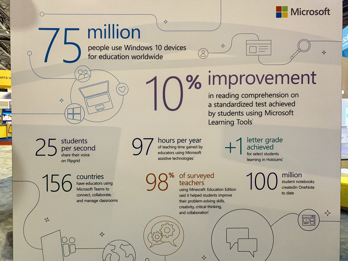 Check out the data wall 📊 from the #MicrosoftEDU booth 2900 at #ISTE19