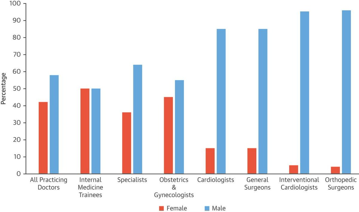 JACCClub: Twitter Chat on Gender and Sex Gap in IC