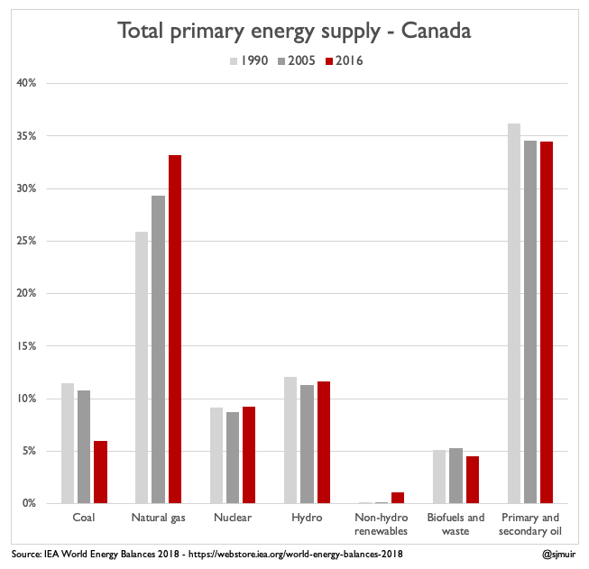 MONDAY INFOGRAPHIC: The biggest change underway in Canada's primary #energy usage is more natural gas, less coal. Non-hydro renewables grew 20x from 2005 to 2016 yet were still barely over 1% of the total.