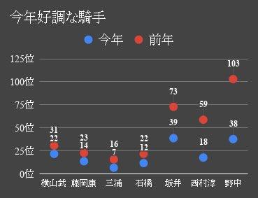 上半期  昨年の騎手リーディングより躍進したジョッキー  上位戦線では、武豊、藤岡康太、三浦、石橋騎手が好調  若手では、野中、西村、坂井騎手が大躍進