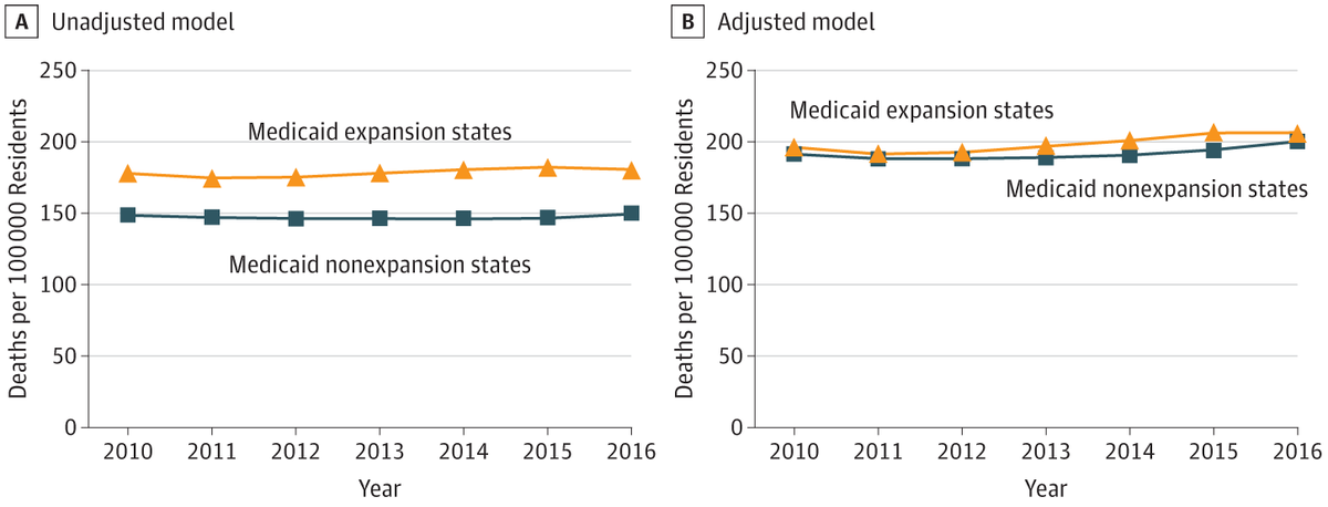 A recent study published by @JAMA_current found states that adopted Medicaid expansion see lower rates of cardiovascular mortality compared to those that didnt. Medicaid expansion has been great for #NM & we can save lives by adopting #MedicaidBuyin. Read: http://ow.ly/eanH50uKhIs