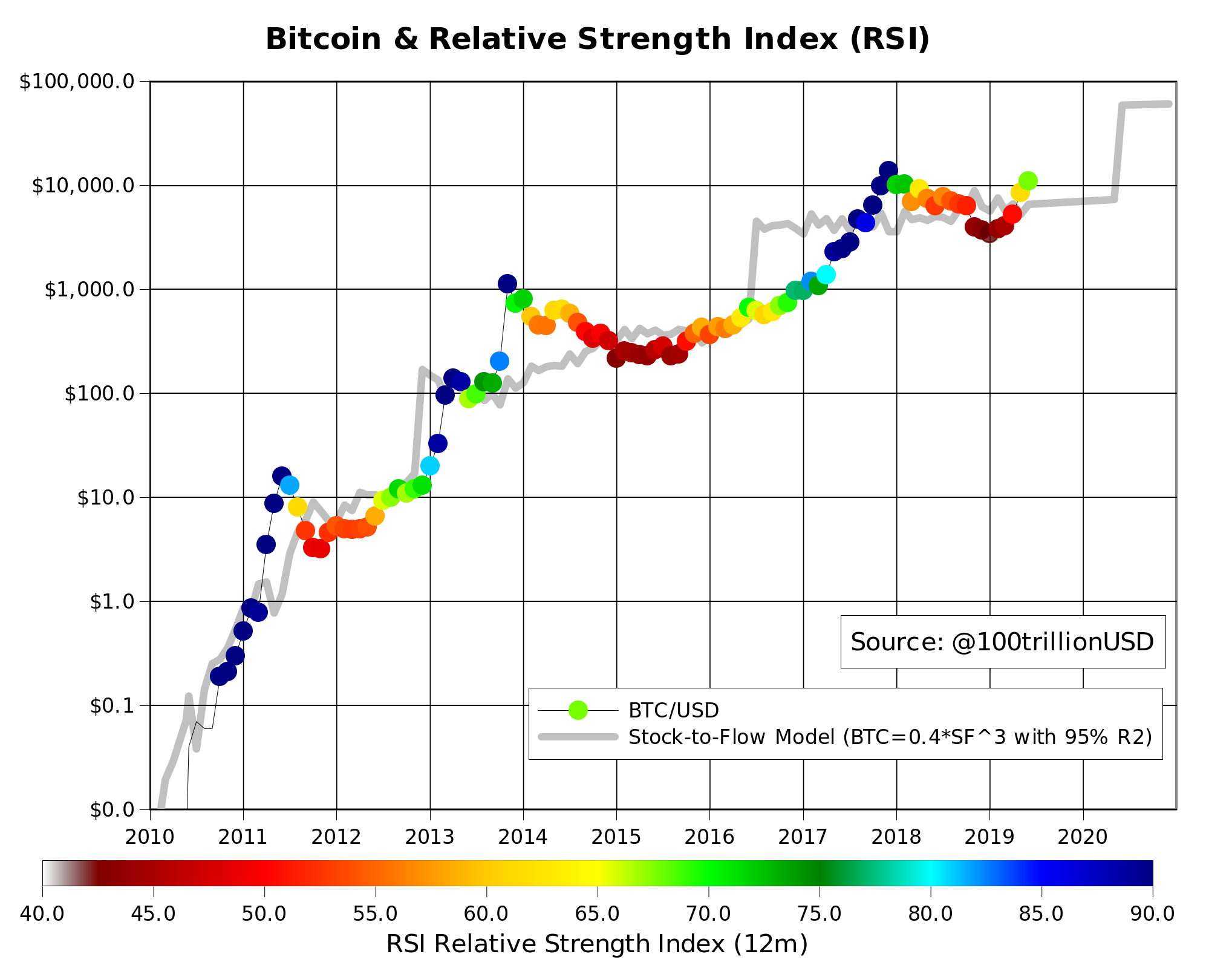 Élő Bitcoin chart. Bitcoin - USD Élő diagram