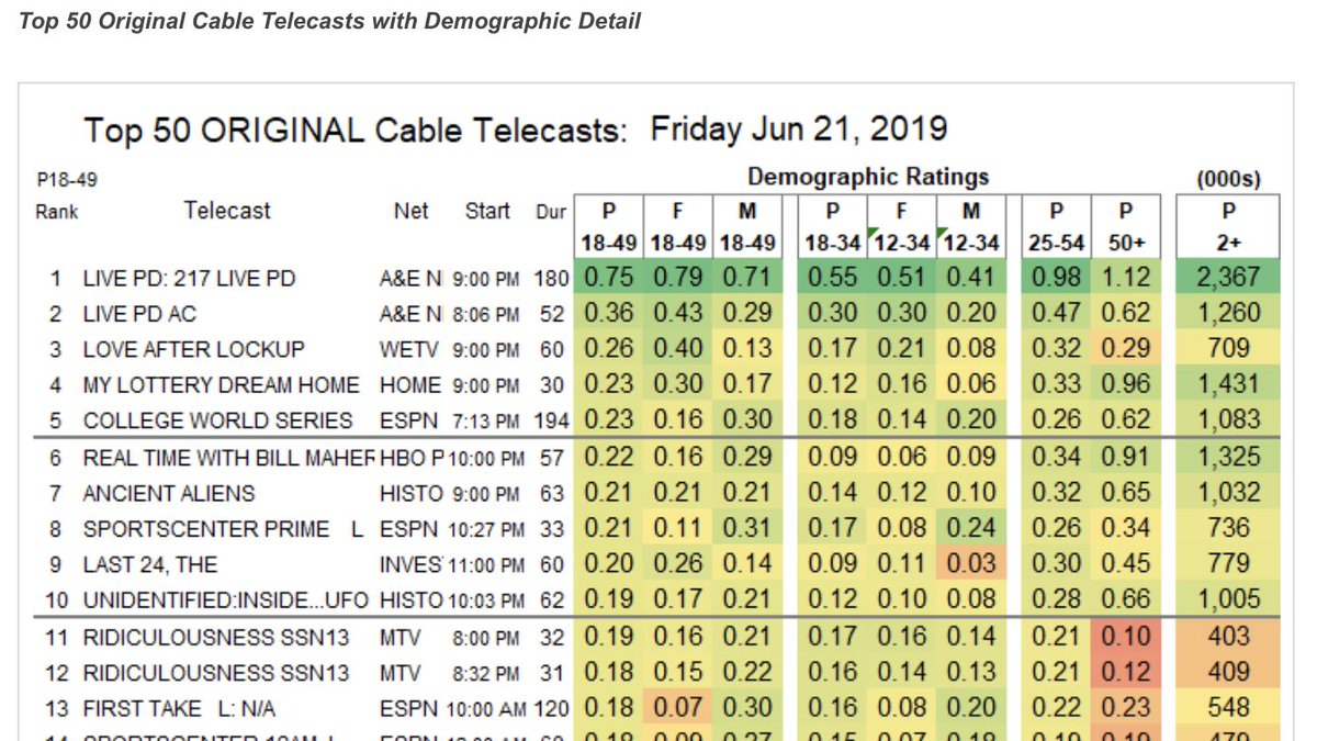 The #LivePDNation comes through week after week to watch #livepd, but man, this past Friday's numbers ARE AMAZING!  Number 1 cable show and nearly 2.4 million total viewers!  We love spending our Friday and Saturdays with you guys!  THANK YOU!  @OfficialLivePD<br>http://pic.twitter.com/Ndsf1kiQKD