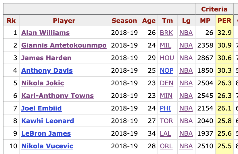 Ahead of the NBA awards show, here were the best players in the NBA in 2018-19.