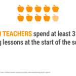 Image for the Tweet beginning: 9 in 10 teachers spend
