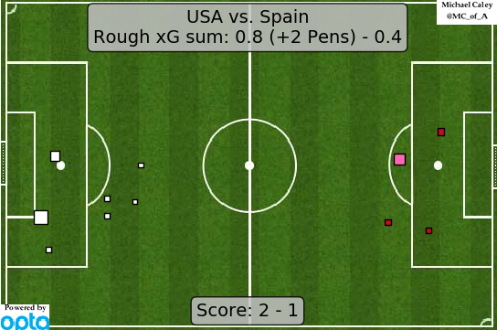 xG map for USA - Spain after some good early pressure for 20 minutes the US just lost any capacity to break down a tenacious Spain, but the US back line cleaned up everything that came its way after an early error too