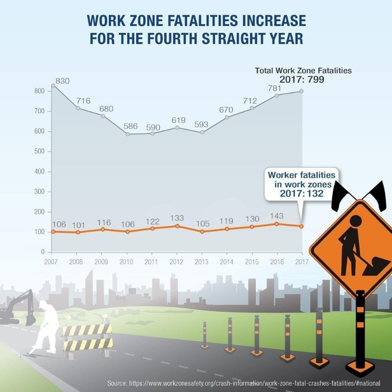 Summer driving season is also highway construction season. And, work zone fatalities have been on the rise. Please slow down and be aware in #WorkZones. #DriveLikeYouWorkHere #NWZAW #Orange4Safety #SafeWorkZones #NationalSafetyMonth  https:// ops.fhwa.dot.gov/wz/resources/f acts_stats.htm  … <br>http://pic.twitter.com/Q5C8nXv07D