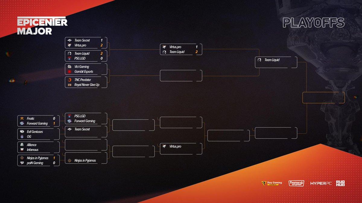 RT @dota2ruhub: Положение команд в турнирной таблице EPICENTER Major по итогу игрового дня.   #epicgg #Dota2 #RuHub https://t.co/gZnfOaD5Xp