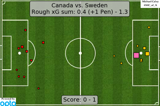xG map for Canada - Sweden they coulda with the penalty but otherwise Canada never looked like scoring