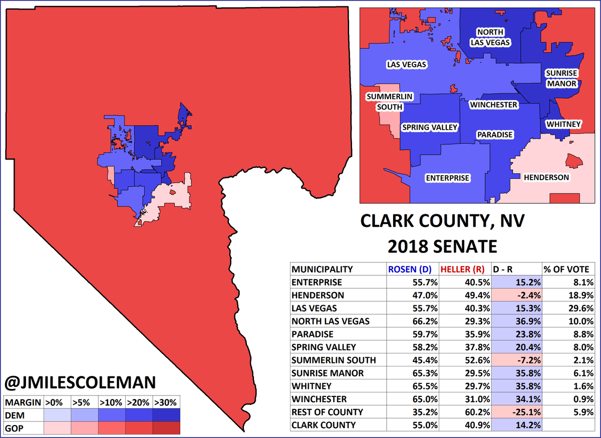 Happy birthday to my favorite Nevada reporter, @meganmesserly! Her stories for @TheNVIndy are always great. Here's a map I made of the 2018 #NVSen race in Clark County. I broke it down by the major cities, most of which Rosen won, though she lost her home of Henderson. #nvleg<br>http://pic.twitter.com/oEA97RD6Iu