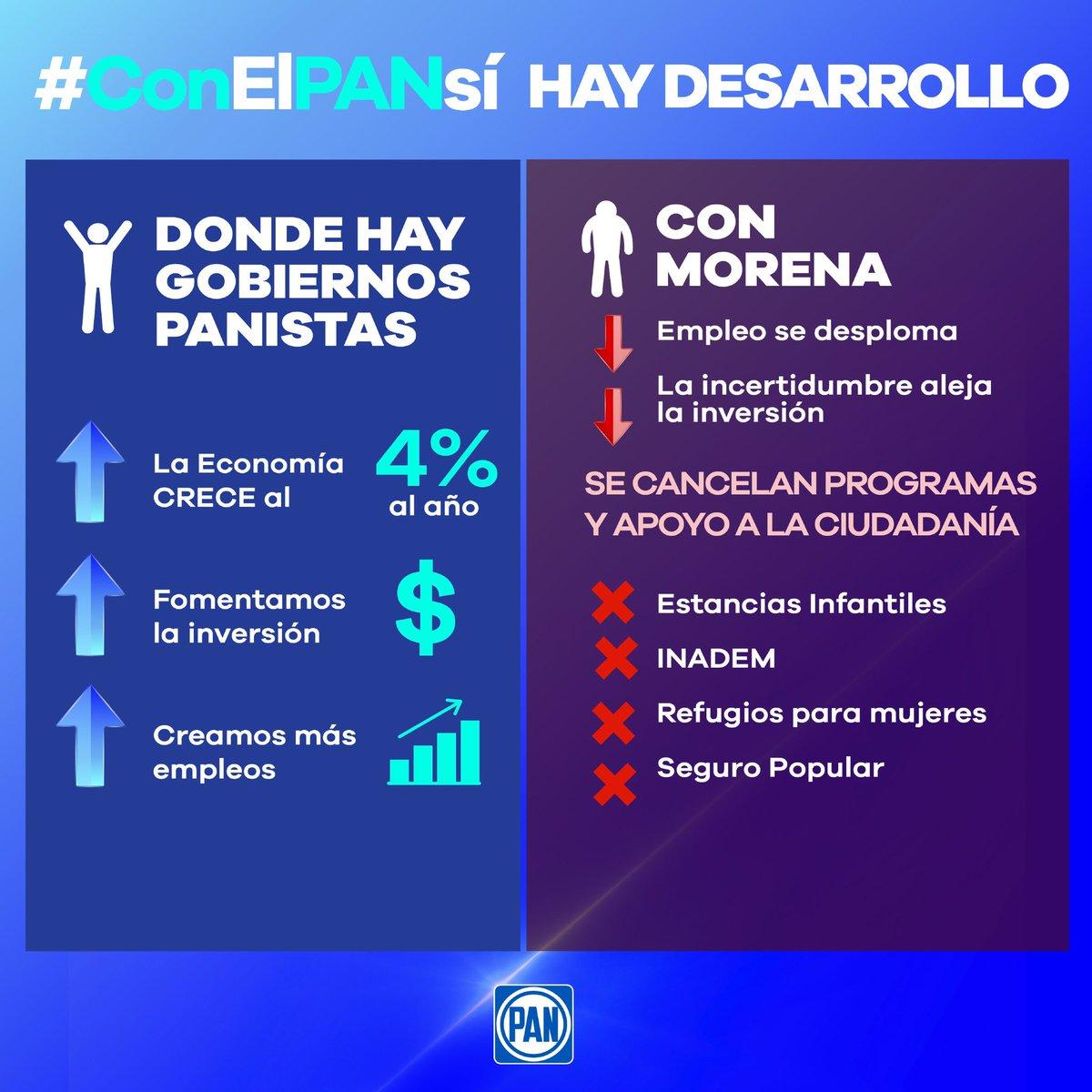 #ConElPANsí crece #México, porque donde gobernamos sabemos atraer inversión y el empleo crece, llevando desarrollo y bienestar; al contrario de Morena que en 6 meses de gobierno está llevando al país al retroceso económico y social.
