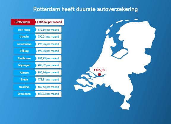 ADV; Rotterdam duurste stad om je auto te verzekeren https://t.co/Nn7isoBBGA https://t.co/8B9IBQgmR3