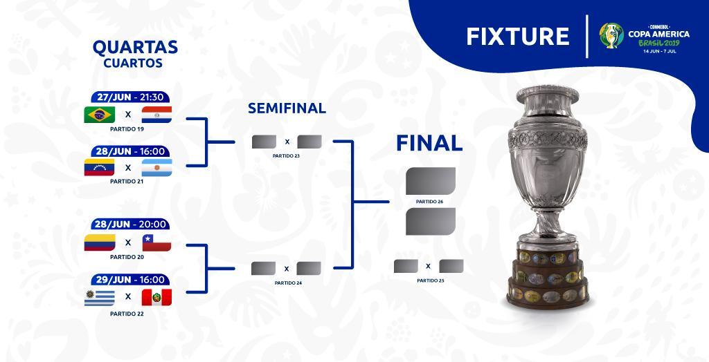 Voici le tableau de la phase finale de la #CopaAmerica ! 👇🏻