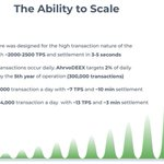 Image for the Tweet beginning: 🚀AhrvoDEEX has the scalability to