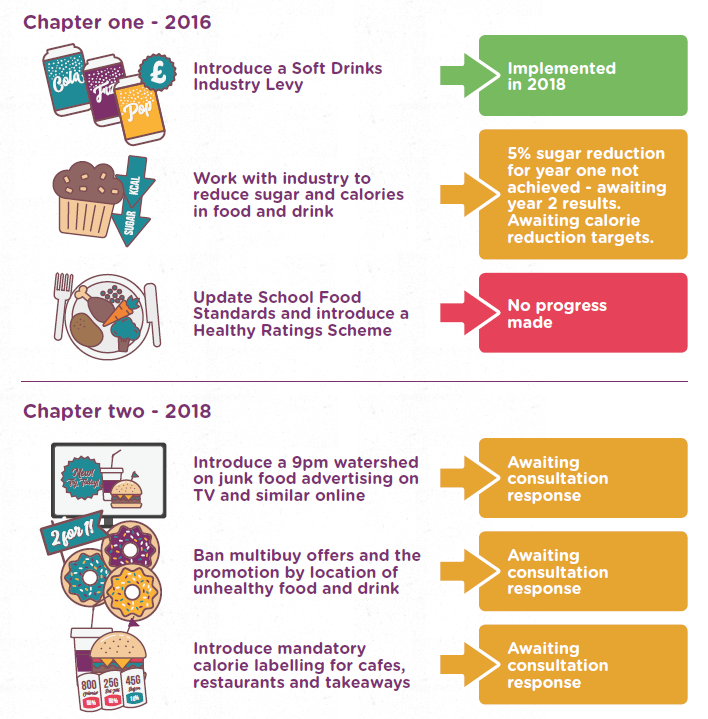 One year on from the landmark childhood obesity plan: chapter 2,we have assessed progress made to date. Our verdict? The majority of vital policies are stalled at the amber lights. Faster progress is needed to help ensure all children are #GrowingUpHealthy https://t.co/JqFB3A6sin