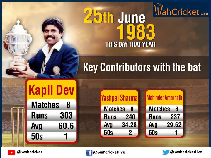 India scripted history on June 25, 1983 by winning their maiden #WorldCup title. Inspirational captain #KapilDev emerged as India's leading run-scorer with 303 runs in tourney