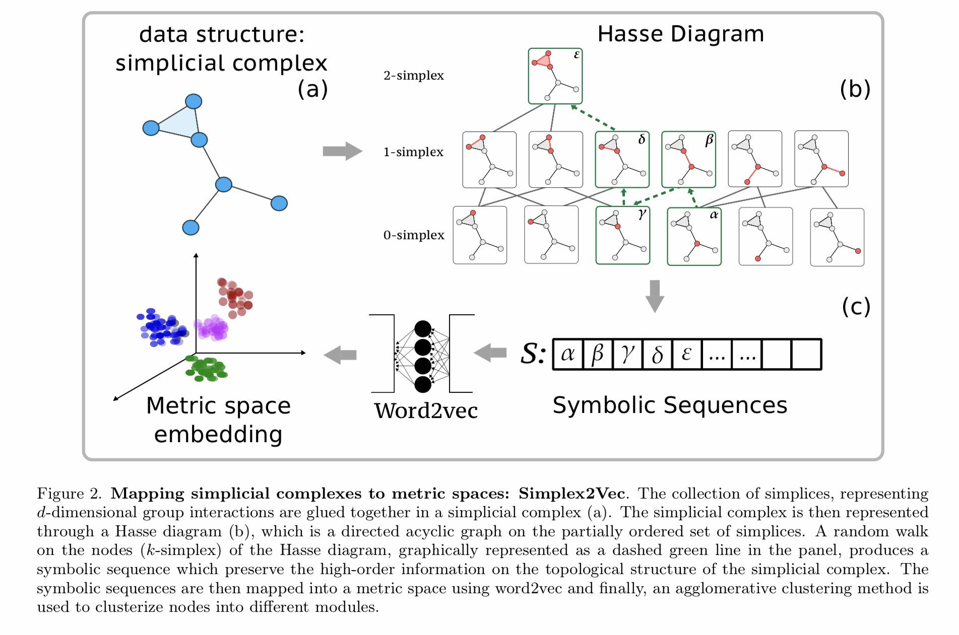Alessandro Vespignani On Twitter Simplex2vec Embeddings For Community Detection In Simplicial Complexes Recent Advances In Symbolic Embeddings To Compute And Visualize The Community Structures Of Simplicial Complexes Https T Co Qubmsrj9fv