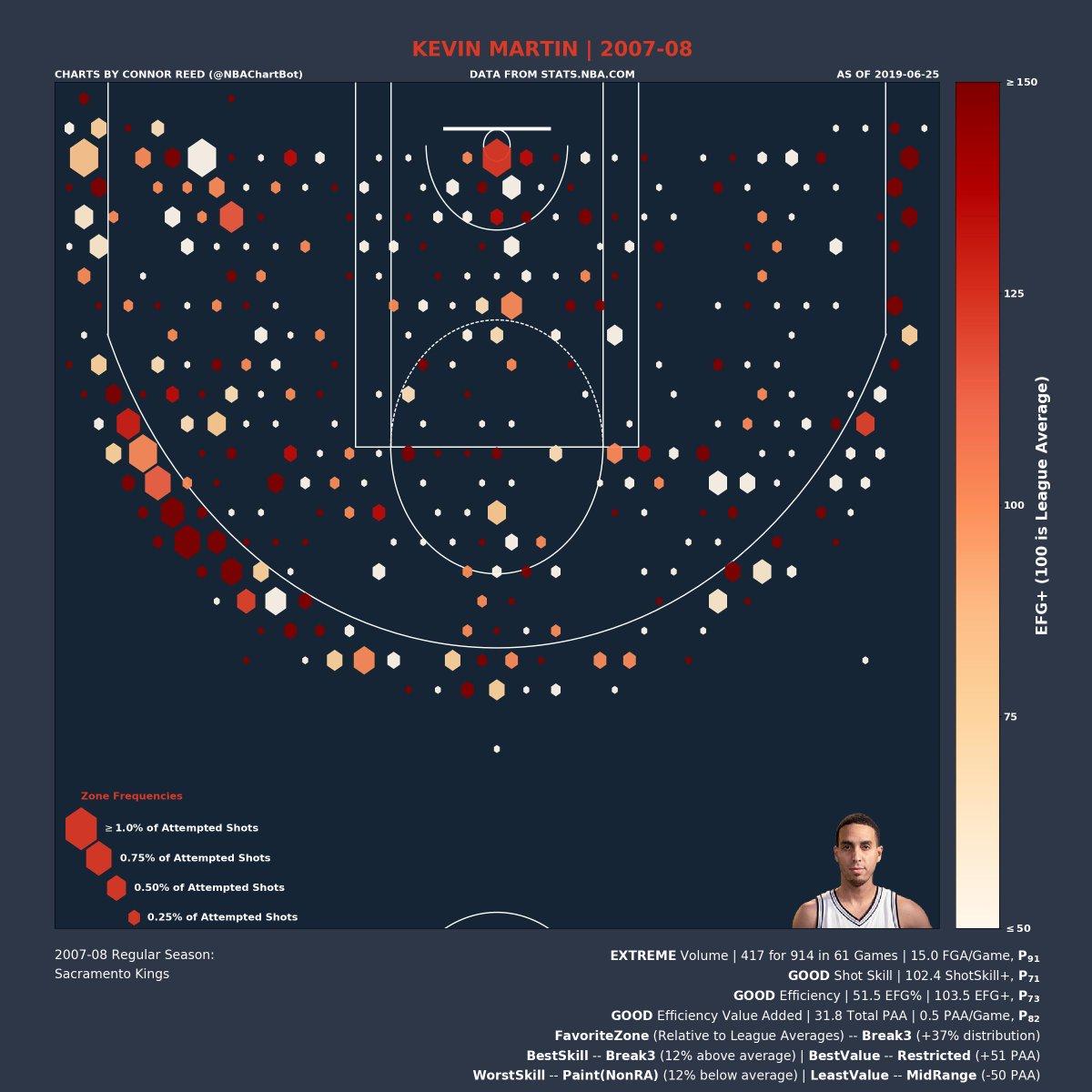 Kevin Martin's 2007-08 Shot Chart:  Volume: EXTREME   P_91 (percentile) Shot Skill: GOOD   P_71 Efficiency: GOOD   P_73 Efficiency Value: GOOD   P_82  Favorite Zone: Break3 Best Skill Zone: Break3 Best Value Zone: Restricted  #KevinMartin #Kings #SacramentoProud