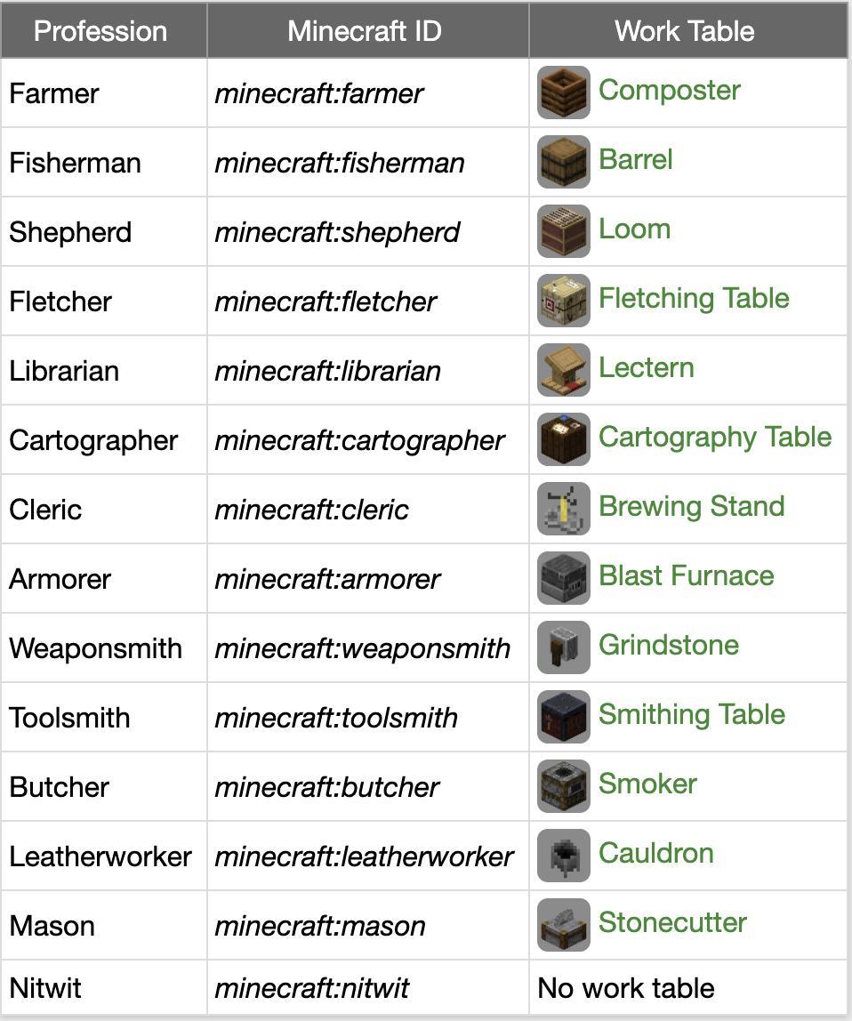 "DigMinecraft.com op Twitter: ""QUICK TIP: When creating custom"