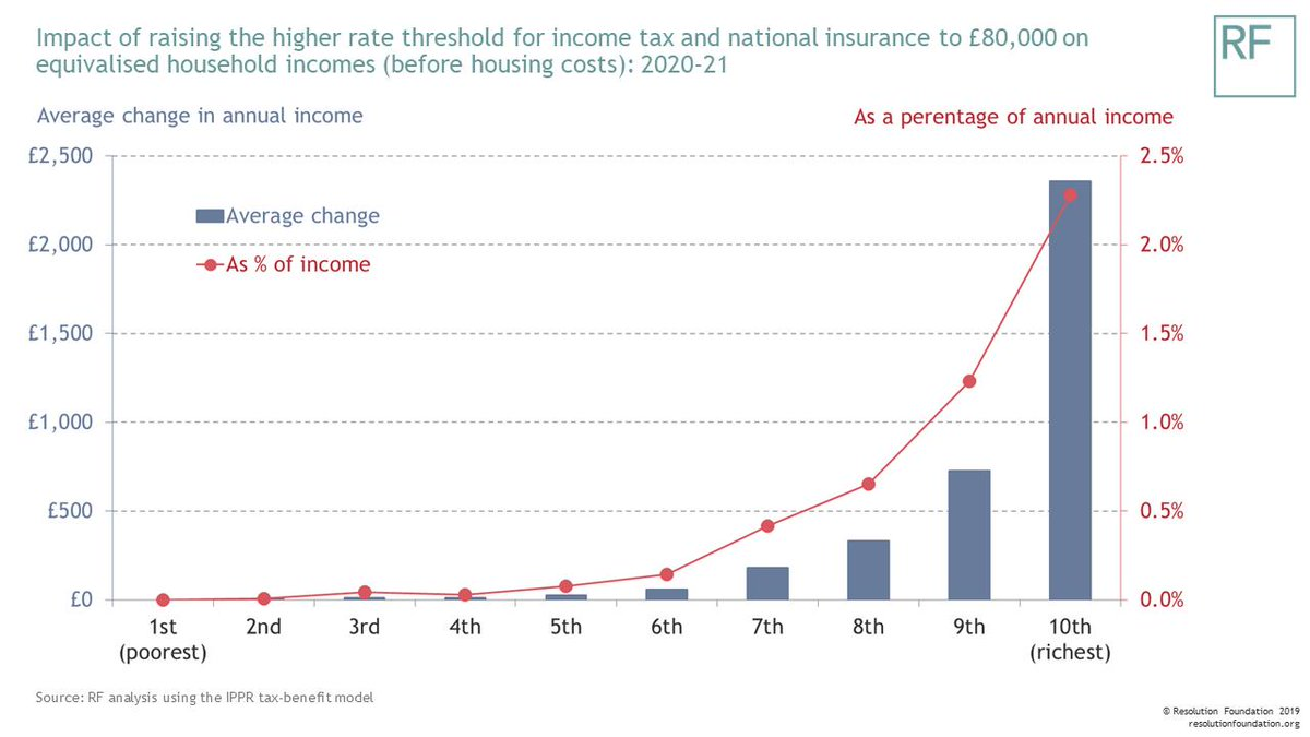 test Twitter Media - From 10 June - RF analysis of Boris Johnson's pledge to raise the Higher Rate Threshold to £80,000. Only one in seven people will earn enough to benefit from this policy. It's also a double tax bonus rich pensioners, and a possible tax rise for rich Scots https://t.co/ByTnodPALr https://t.co/pgrsRK3IyQ