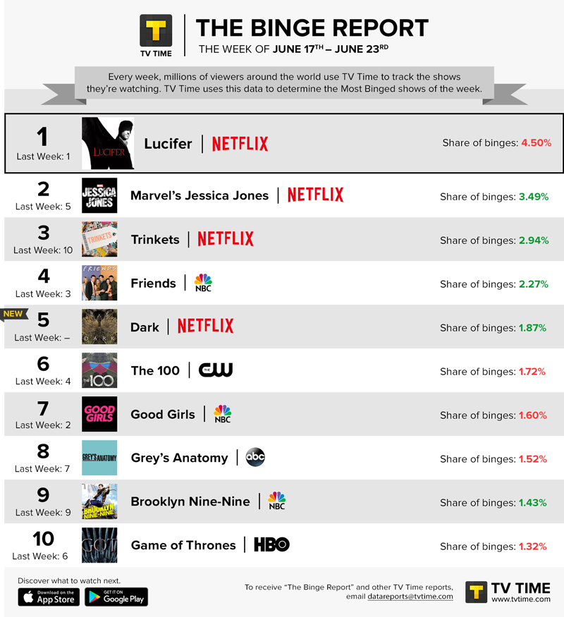 Well @LuciferNetflix just tied our Binge Report record w/ @GameOfThrones for 7 weeks in a row at the top spot! x7   So who's ready to break the record?  <br>http://pic.twitter.com/92yrfQzljc