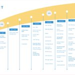 Image for the Tweet beginning: Check out our updated Roadmap.