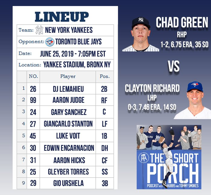 Chad Green on the bump tonight. This lineup is actually the scariest thing we've ever seen. The rest of the MLB better sleep with one eye open. Thoughts?