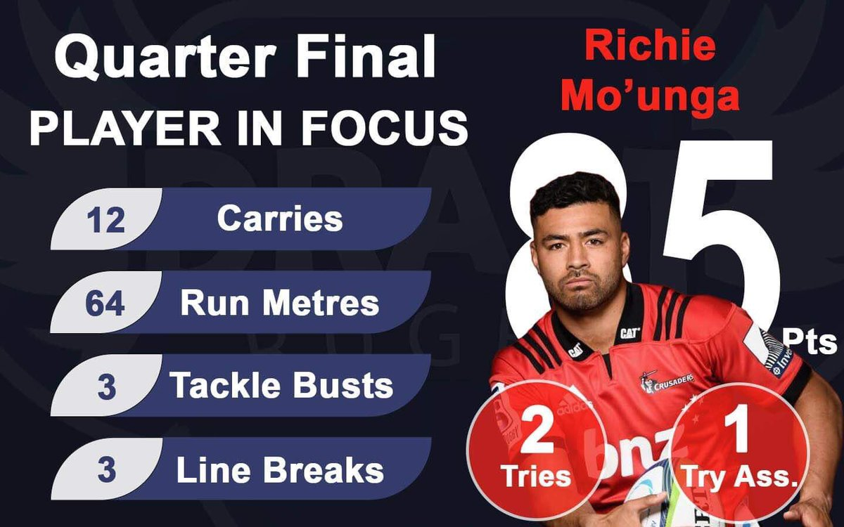 @crusadersrugby flyhalf Rich Mo'unga was in a class of his own in the quarter finals! Hence he takes out the #FantasyPlayerOfTheRound and our #PlayerInFocus.<br>http://pic.twitter.com/QNaAf4uDYA