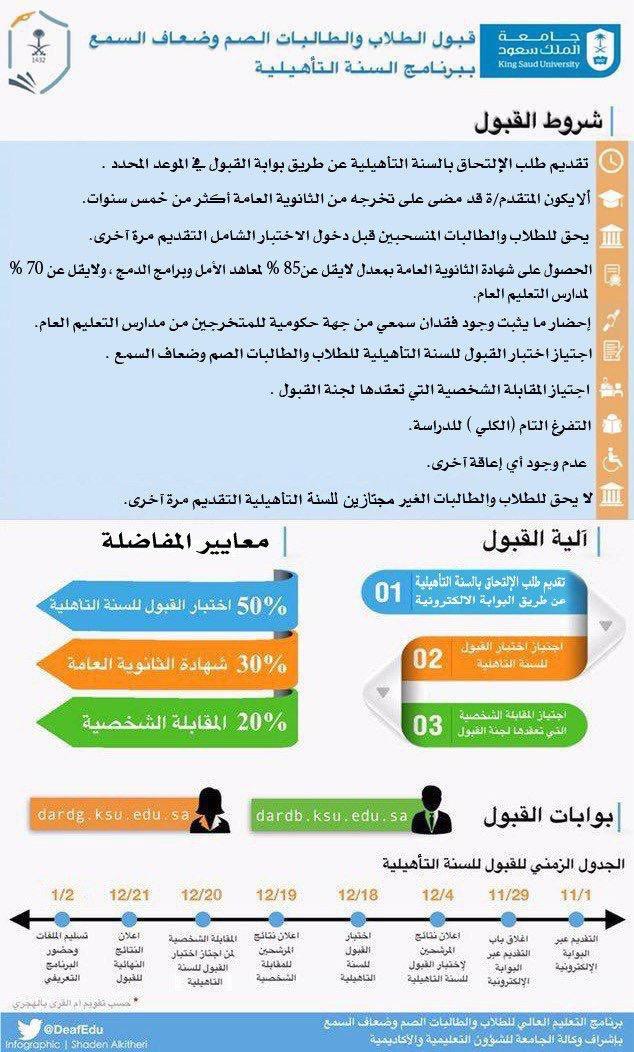 058367986 ... عامة بضرورة التسجيل في جامعة الملك سعود في برنامج السنةالتأهيلية  (الدفعة التاسعة) من ١٤٤٠/١١/١ إلى ١٤٤٠/١١/٢٩ عن طريق رابط  البوابةالإلكترونية الموجود في ...