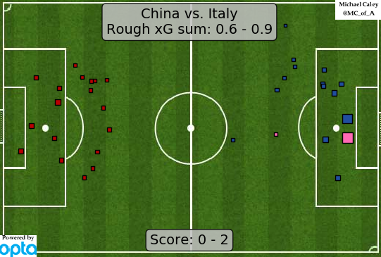 xG map for China - Italy lots of pressure by China but they just couldnt find an actual scoring chance from it