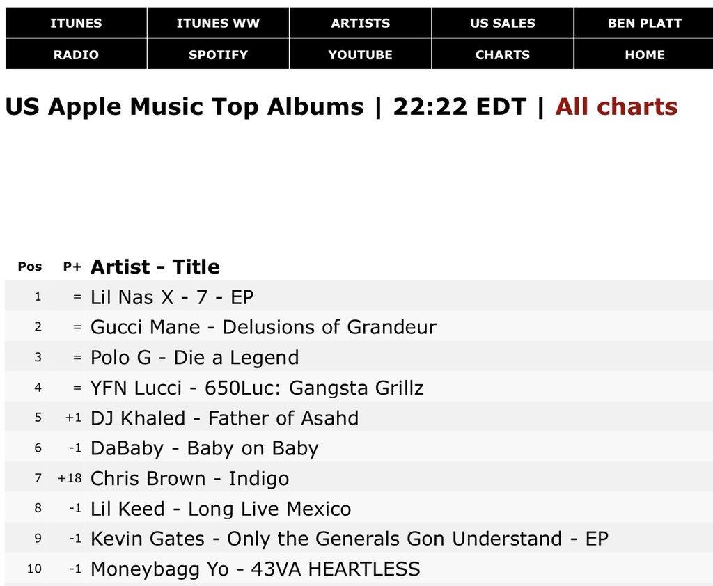 "Álbum ""Indigo"" de Chris Brown entra no top 10 da Apple Music nos EUA mesmo antes de seu lançamento"