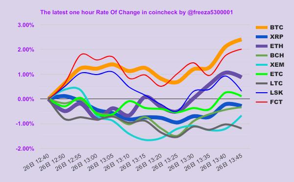 BTC戦闘力↑:¥1,340,752(max #BTC/mini #LTC) スカウターの故障に違いない  #投資 #コインチェック #証券 #poloniex #フリーザチャート
