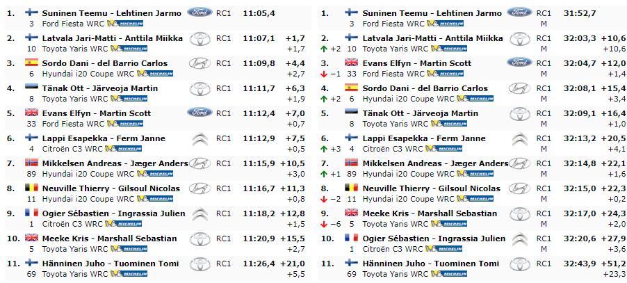 WRC: Rallye d'Italia - Sardegna [13-16 Junio] - Página 3 D9Ad21hWwAAisYY