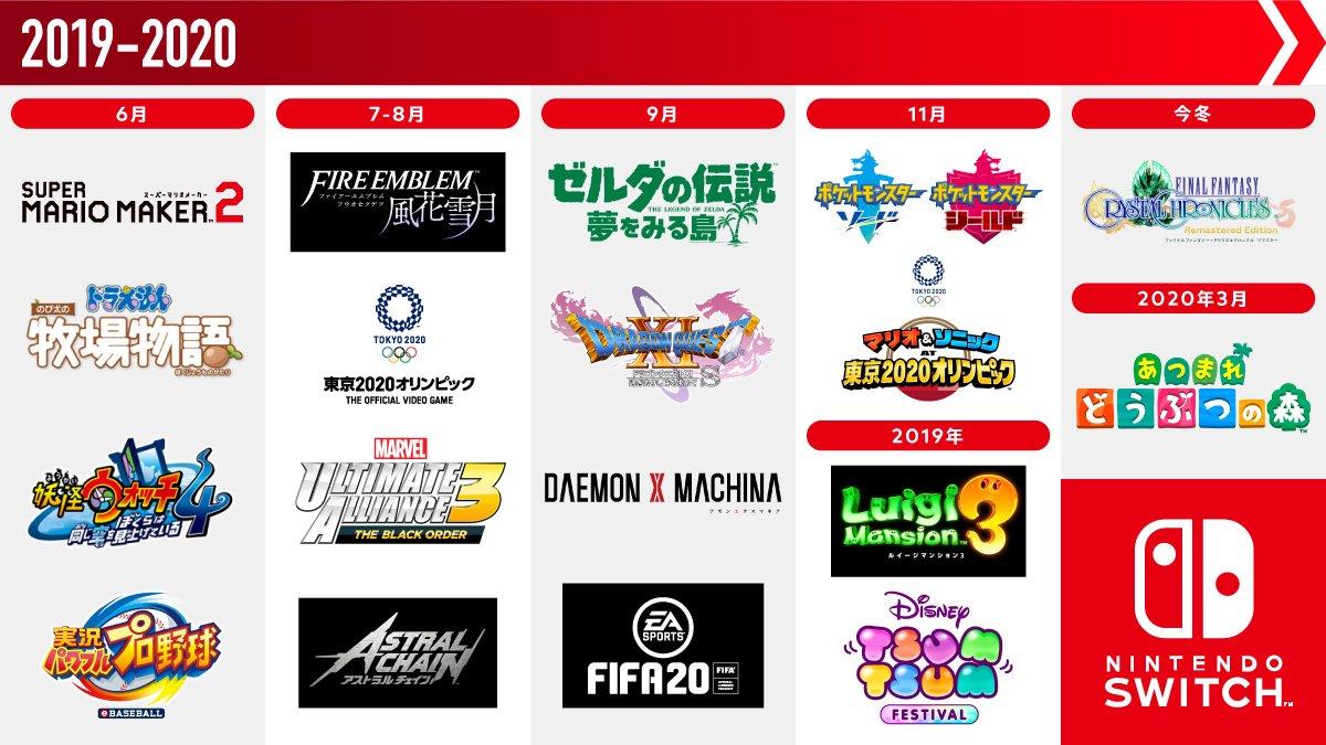 【画像】任天堂、Switchで今年後半に発売するソフトを画像で公開 とんでもない豊作になってしまう